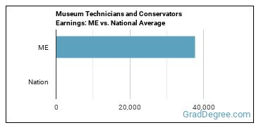 Museum Technicians and Conservators Earnings: ME vs. National Average
