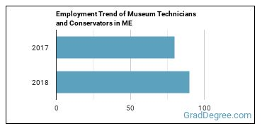 Museum Technicians and Conservators in ME Employment Trend