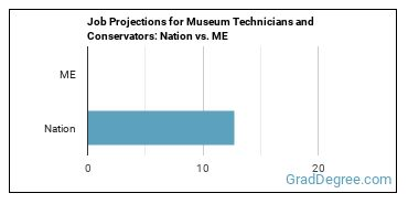 Job Projections for Museum Technicians and Conservators: Nation vs. ME