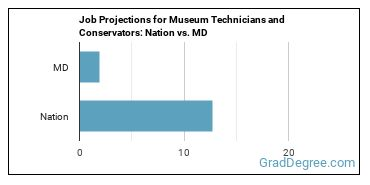Job Projections for Museum Technicians and Conservators: Nation vs. MD