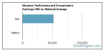 Museum Technicians and Conservators Earnings: MA vs. National Average