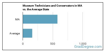 Museum Technicians and Conservators in MA vs. the Average State