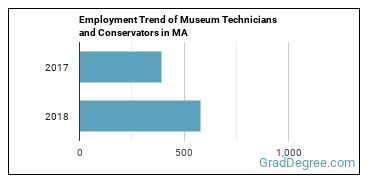 Museum Technicians and Conservators in MA Employment Trend