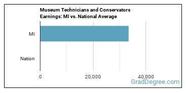 Museum Technicians and Conservators Earnings: MI vs. National Average