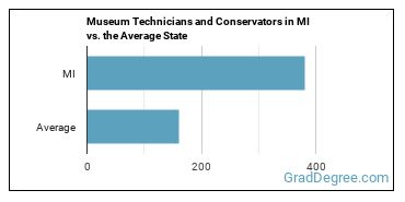 Museum Technicians and Conservators in MI vs. the Average State
