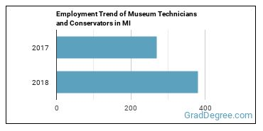 Museum Technicians and Conservators in MI Employment Trend