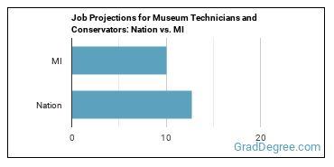 Job Projections for Museum Technicians and Conservators: Nation vs. MI
