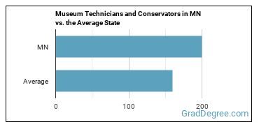 Museum Technicians and Conservators in MN vs. the Average State