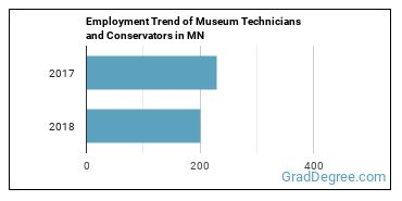 Museum Technicians and Conservators in MN Employment Trend