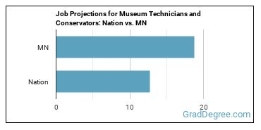 Job Projections for Museum Technicians and Conservators: Nation vs. MN