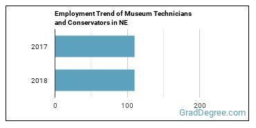 Museum Technicians and Conservators in NE Employment Trend
