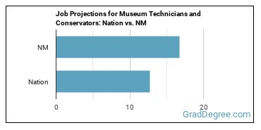 Job Projections for Museum Technicians and Conservators: Nation vs. NM