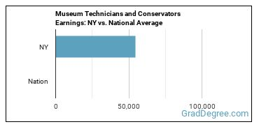 Museum Technicians and Conservators Earnings: NY vs. National Average