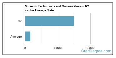 Museum Technicians and Conservators in NY vs. the Average State