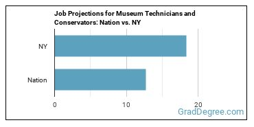 Job Projections for Museum Technicians and Conservators: Nation vs. NY