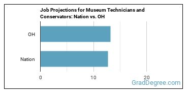 Job Projections for Museum Technicians and Conservators: Nation vs. OH
