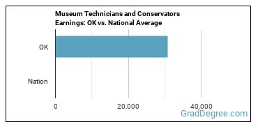 Museum Technicians and Conservators Earnings: OK vs. National Average