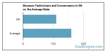 Museum Technicians and Conservators in OK vs. the Average State