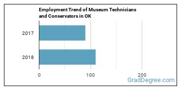 Museum Technicians and Conservators in OK Employment Trend