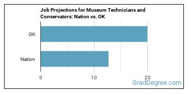 Job Projections for Museum Technicians and Conservators: Nation vs. OK