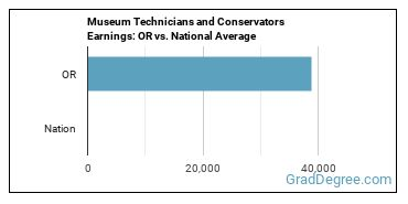 Museum Technicians and Conservators Earnings: OR vs. National Average