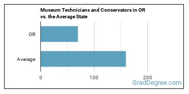 Museum Technicians and Conservators in OR vs. the Average State