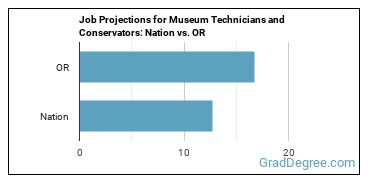 Job Projections for Museum Technicians and Conservators: Nation vs. OR