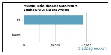 Museum Technicians and Conservators Earnings: PA vs. National Average