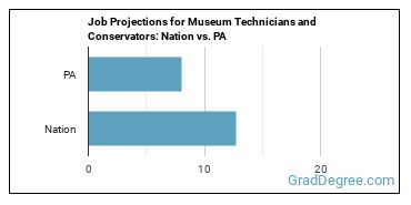 Job Projections for Museum Technicians and Conservators: Nation vs. PA