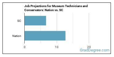 Job Projections for Museum Technicians and Conservators: Nation vs. SC