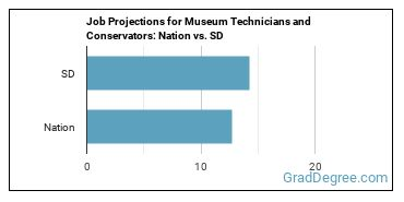 Job Projections for Museum Technicians and Conservators: Nation vs. SD