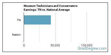 Museum Technicians and Conservators Earnings: TN vs. National Average