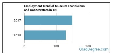 Museum Technicians and Conservators in TN Employment Trend