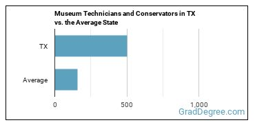 Museum Technicians and Conservators in TX vs. the Average State