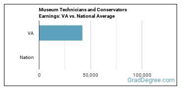 Museum Technicians and Conservators Earnings: VA vs. National Average
