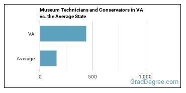 Museum Technicians and Conservators in VA vs. the Average State