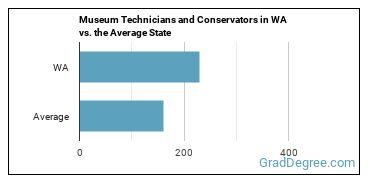 Museum Technicians and Conservators in WA vs. the Average State