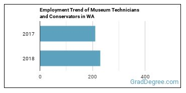 Museum Technicians and Conservators in WA Employment Trend