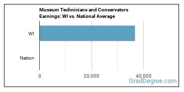 Museum Technicians and Conservators Earnings: WI vs. National Average