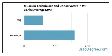 Museum Technicians and Conservators in WI vs. the Average State