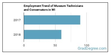 Museum Technicians and Conservators in WI Employment Trend