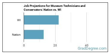 Job Projections for Museum Technicians and Conservators: Nation vs. WI