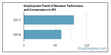 Museum Technicians and Conservators in WY Employment Trend