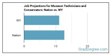 Job Projections for Museum Technicians and Conservators: Nation vs. WY