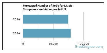 Forecasted Number of Jobs for Music Composers and Arrangers in U.S.