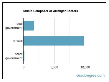 Music Composer or Arranger Sectors