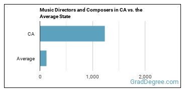 Music Directors and Composers in CA vs. the Average State