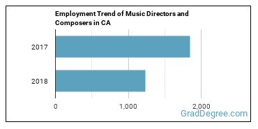 Music Directors and Composers in CA Employment Trend