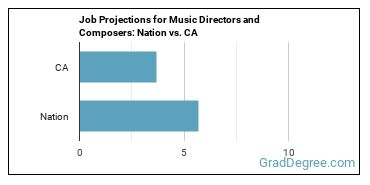 Job Projections for Music Directors and Composers: Nation vs. CA