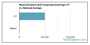 Music Directors and Composers Earnings: CT vs. National Average